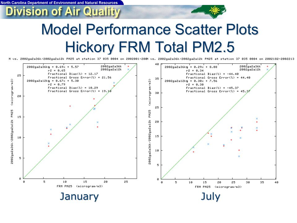 Model Performance Scatter Plots Hickory FRM Total PM2.5 JanuaryJuly