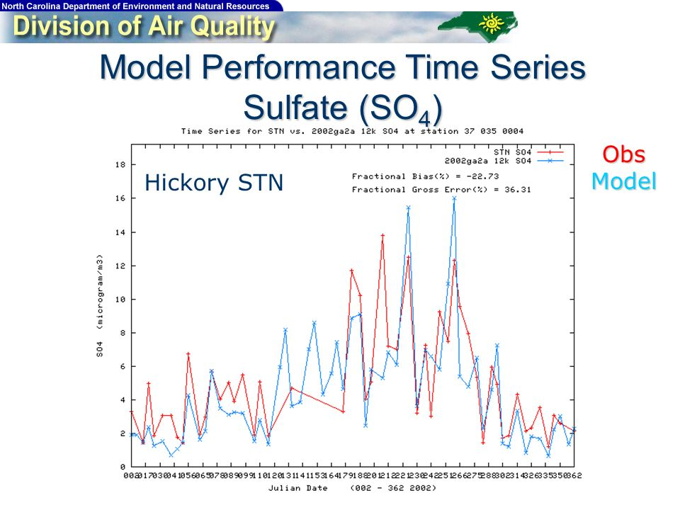 Model Performance Time Series Sulfate (SO 4 ) Hickory STN ObsModel