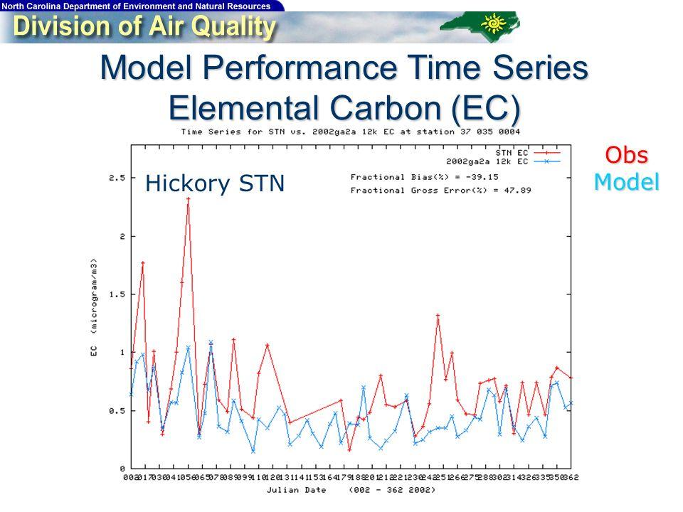 Model Performance Time Series Elemental Carbon (EC) Hickory STN ObsModel
