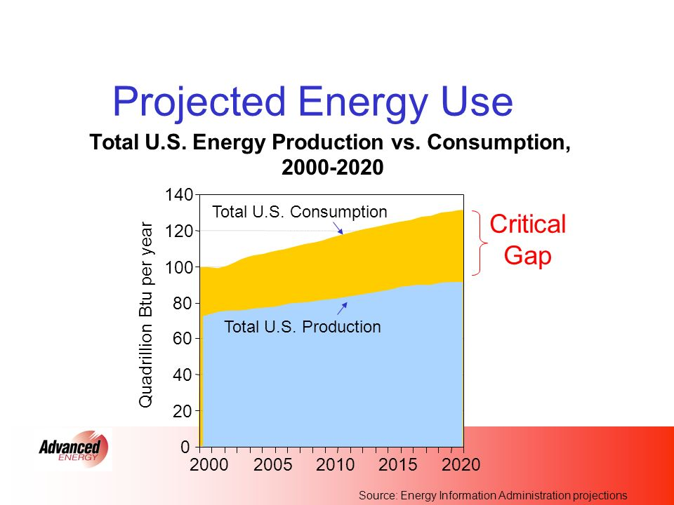 Projected Energy Use Total U.S. Energy Production vs.