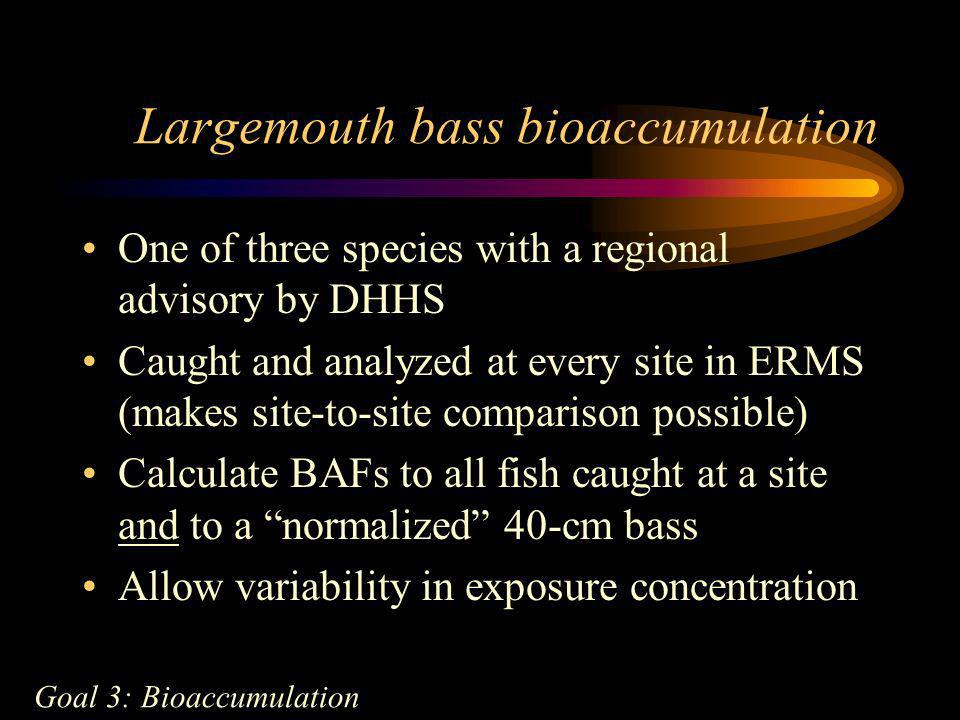 Largemouth bass bioaccumulation One of three species with a regional advisory by DHHS Caught and analyzed at every site in ERMS (makes site-to-site co