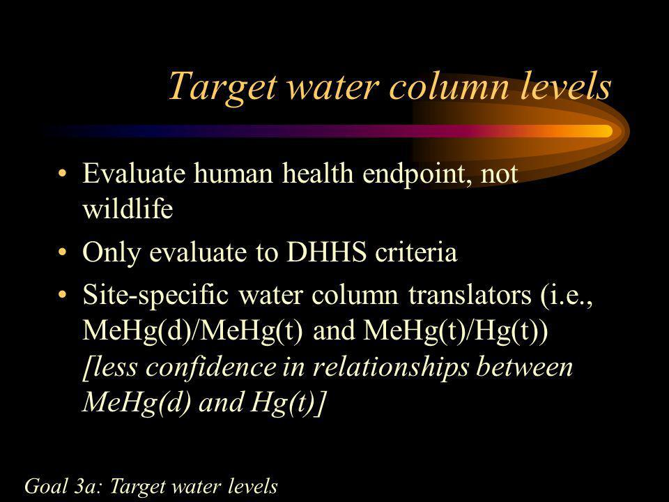 Target water column levels Evaluate human health endpoint, not wildlife Only evaluate to DHHS criteria Site-specific water column translators (i.e., M