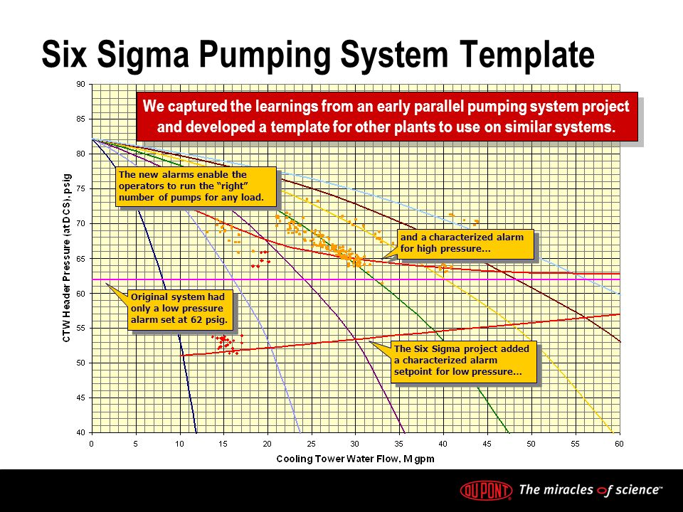 Six Sigma Pumping System Template Original system had only a low pressure alarm set at 62 psig. The new alarms enable the operators to run the right n