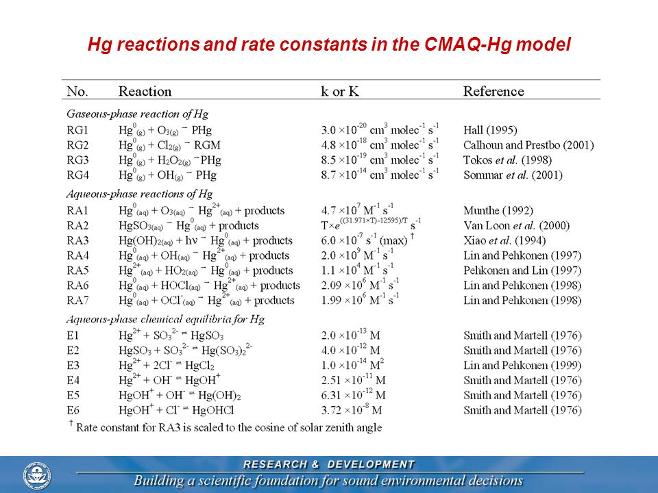 Hg reactions and rate constants in the CMAQ-Hg model