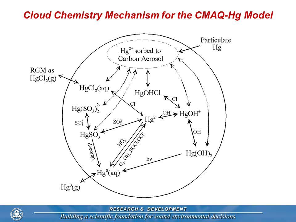 Cloud Chemistry Mechanism for the CMAQ-Hg Model