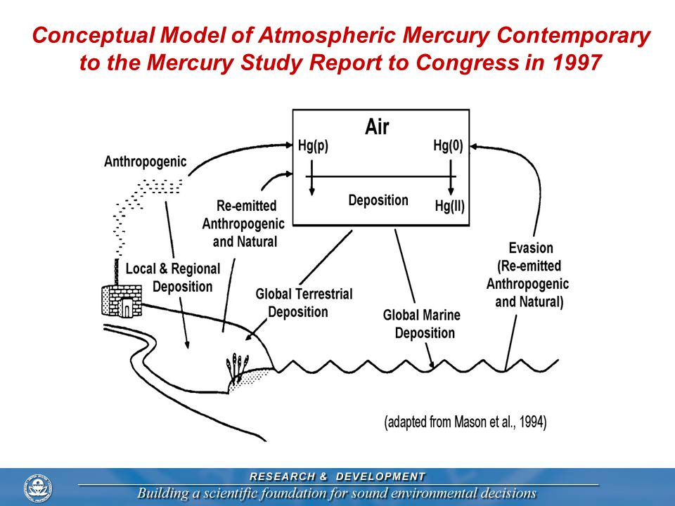 Conceptual Model of Atmospheric Mercury Contemporary to the Mercury Study Report to Congress in 1997