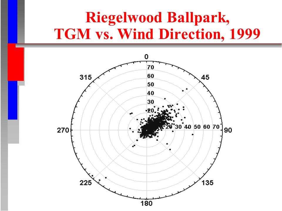 Riegelwood Ballpark, TGM vs. Wind Direction, 1999