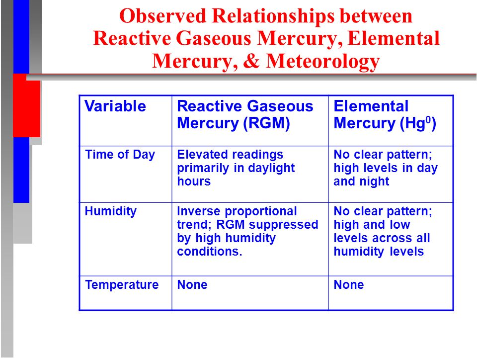 Observed Relationships between Reactive Gaseous Mercury, Elemental Mercury, & Meteorology VariableReactive Gaseous Mercury (RGM) Elemental Mercury (Hg 0 ) Time of DayElevated readings primarily in daylight hours No clear pattern; high levels in day and night HumidityInverse proportional trend; RGM suppressed by high humidity conditions.