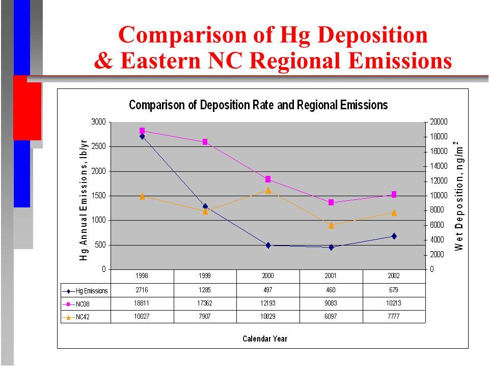 Comparison of Hg Deposition & Eastern NC Regional Emissions