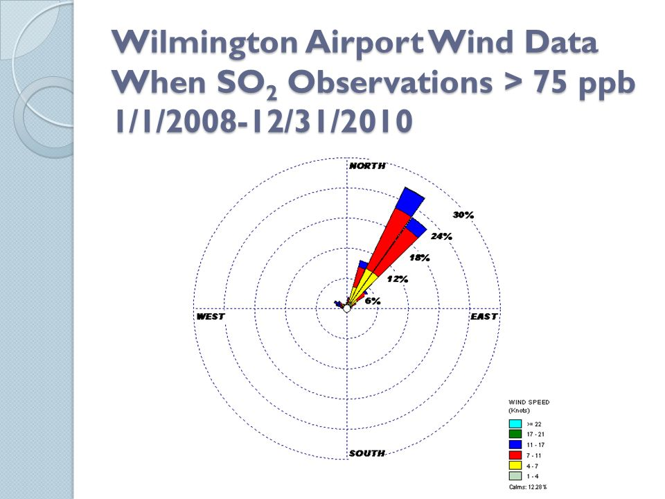 Wilmington Airport Wind Data When SO 2 Observations > 75 ppb 1/1/2008-12/31/2010