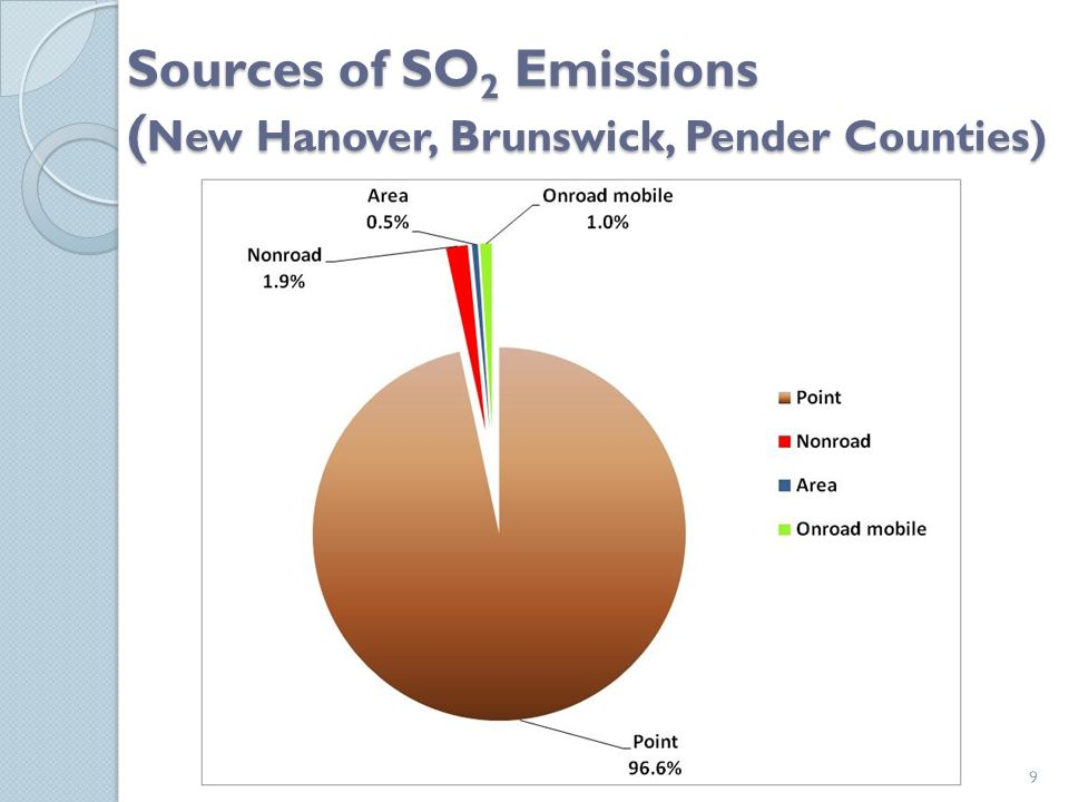 Sources of SO 2 Emissions ( New Hanover, Brunswick, Pender Counties) 9