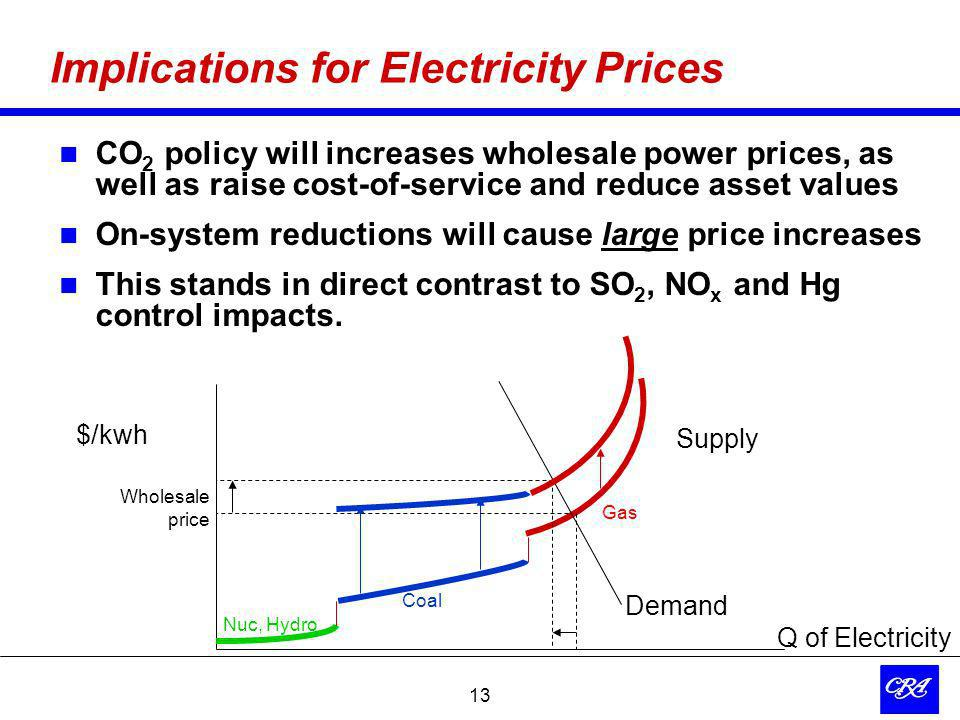 13 Implications for Electricity Prices CO 2 policy will increases wholesale power prices, as well as raise cost-of-service and reduce asset values On-system reductions will cause large price increases This stands in direct contrast to SO 2, NO x and Hg control impacts.