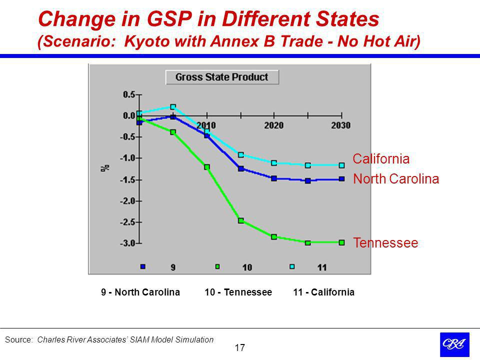 17 Change in GSP in Different States (Scenario: Kyoto with Annex B Trade - No Hot Air) 9 - North Carolina 10 - Tennessee11 - California California North Carolina Tennessee Source: Charles River Associates SIAM Model Simulation