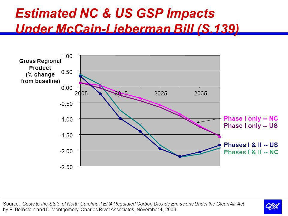 18 Estimated NC & US GSP Impacts Under McCain-Lieberman Bill (S.139) Gross Regional Product (% change from baseline) Phase I only -- NC Phase I only -- US Phases I & II -- NC Phases I & II -- US Source: Costs to the State of North Carolina if EPA Regulated Carbon Dioxide Emissions Under the Clean Air Act by P.