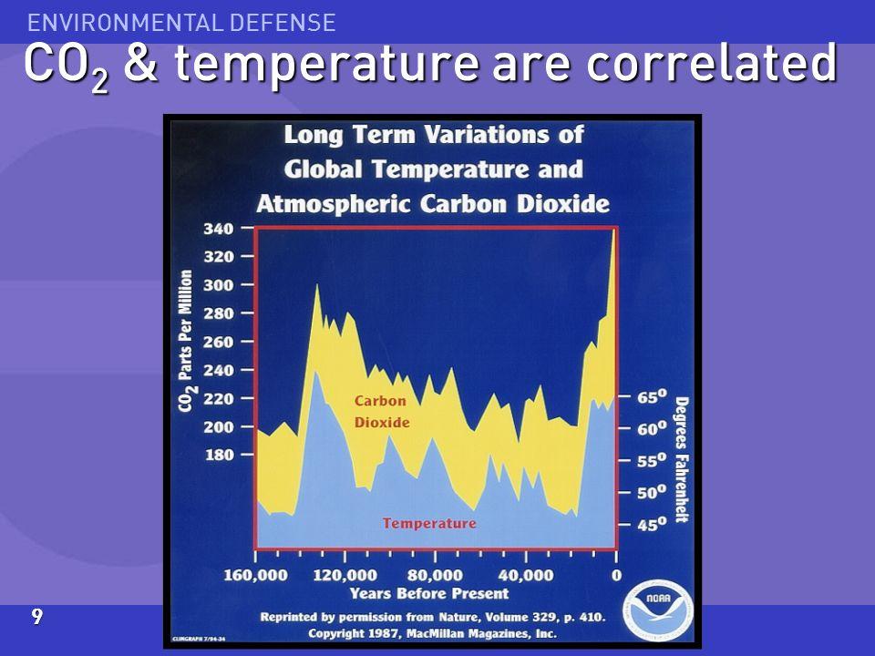 ENVIRONMENTAL DEFENSE9 CO 2 & temperature are correlated