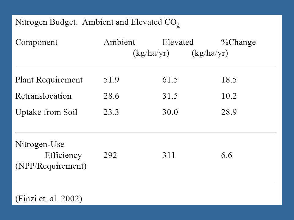 Nitrogen Budget: Ambient and Elevated CO 2 ComponentAmbientElevated%Change (kg/ha/yr)(kg/ha/yr) __________________________________________________________ Plant Requirement51.961.518.5 Retranslocation28.631.510.2 Uptake from Soil23.330.028.9 __________________________________________________________ Nitrogen-Use Efficiency2923116.6 (NPP/Requirement) __________________________________________________________ (Finzi et.