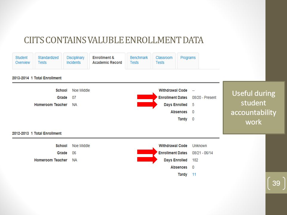 CIITS CONTAINS VALUBLE ENROLLMENT DATA 39 Useful during student accountability work