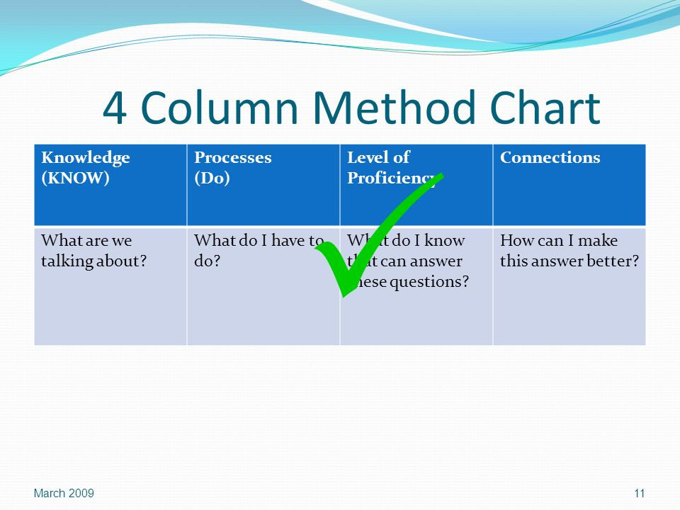 4 Column Method Chart Knowledge (KNOW) Processes (Do) Level of Proficiency Connections What are we talking about? What do I have to do? What do I know