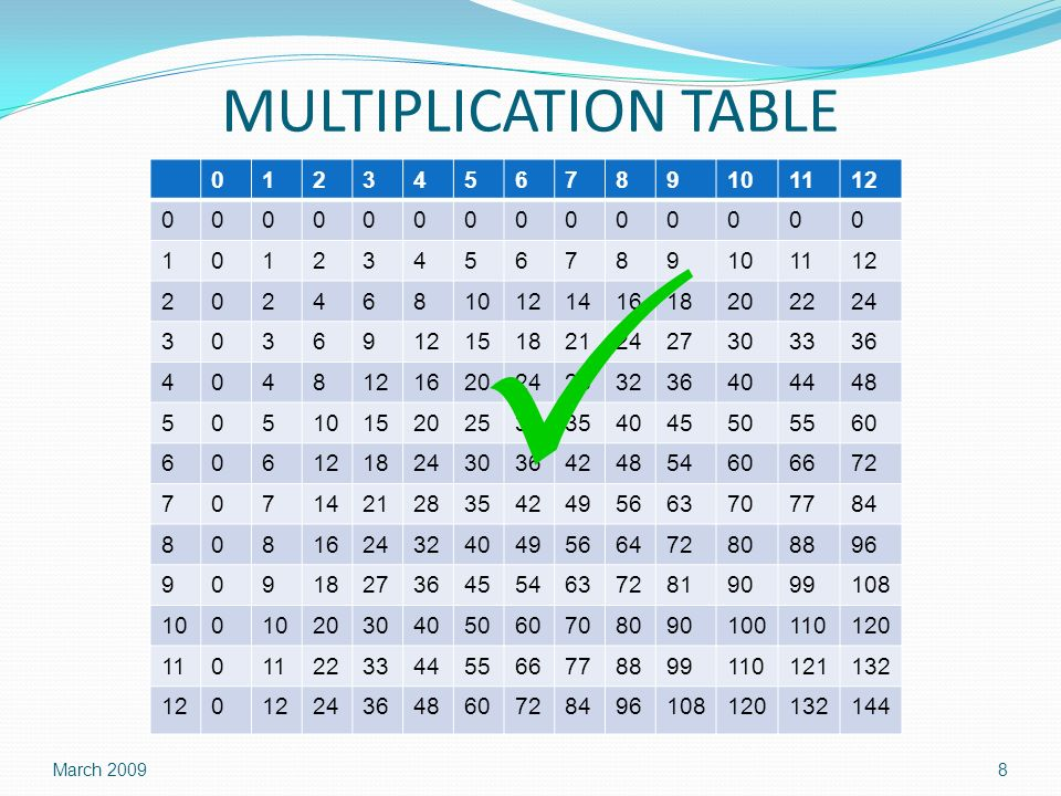 MULTIPLICATION TABLE 0123456789101112 00000000000000 10123456789101112 2024681012141618202224 30369121518212427303336 404812162024283236404448 5051015