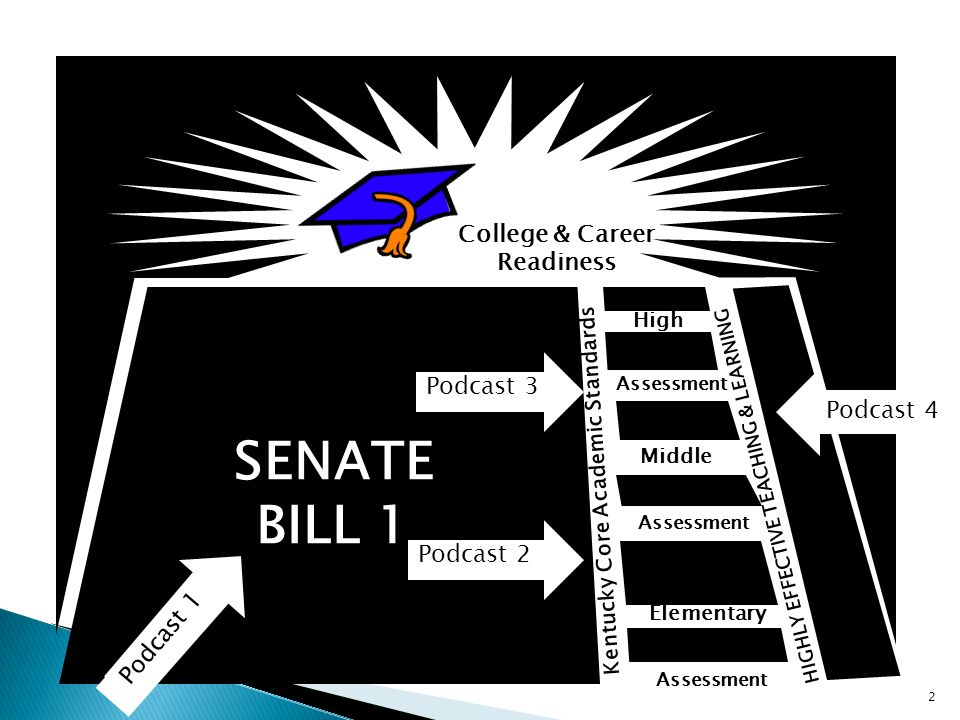 College & Career Readiness Middle Elementary High Kentucky Core Academic Standards HIGHLY EFFECTIVE TEACHING & LEARNING Assessment SENATE BILL 1 2 Pod