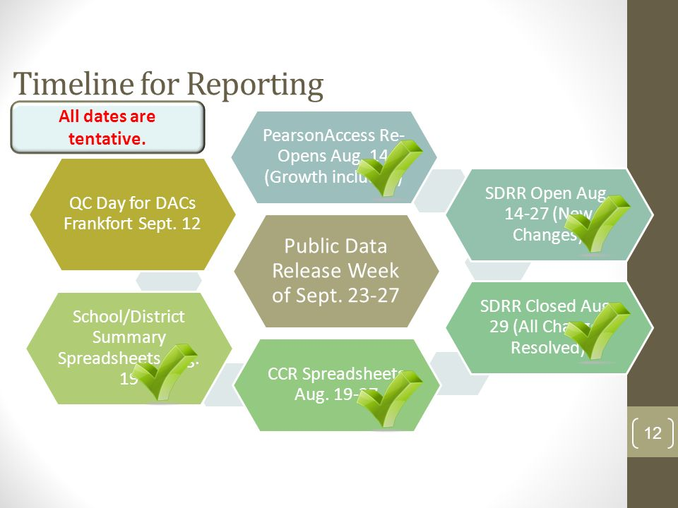 12 Public Data Release Week of Sept. 23-27 PearsonAccess Re- Opens Aug. 14 (Growth included) SDRR Open Aug. 14-27 (New Changes) SDRR Closed Aug. 29 (A