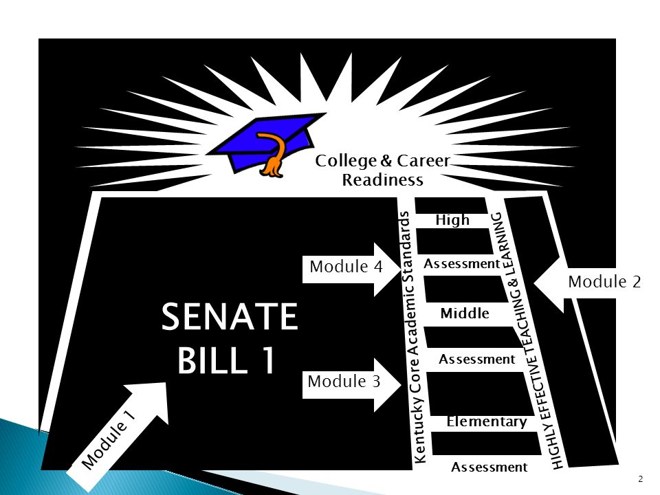 College & Career Readiness Middle Elementary High Kentucky Core Academic Standards HIGHLY EFFECTIVE TEACHING & LEARNING Assessment SENATE BILL 1 2 Module 1 Module 2 Module 3 Module 4