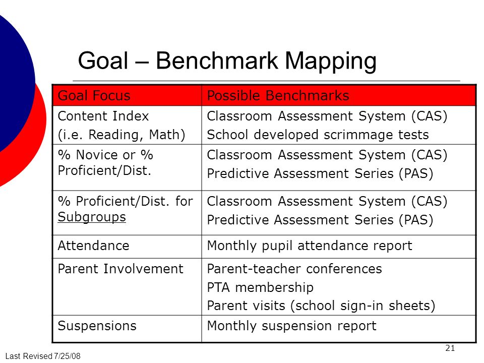 Last Revised 7/25/08 21 Goal – Benchmark Mapping Goal FocusPossible Benchmarks Content Index (i.e. Reading, Math) Classroom Assessment System (CAS) Sc