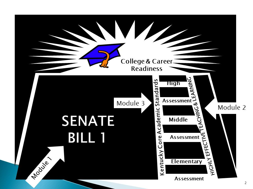 College & Career Readiness Middle Elementary High Kentucky Core Academic Standards HIGHLY EFFECTIVE TEACHING & LEARNING Assessment SENATE BILL 1 2 Module 1 Module 2 Module 3