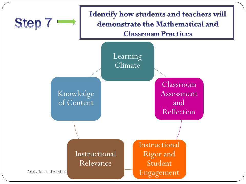Learning Climate Classroom Assessment and Reflection Instructional Rigor and Student Engagement Instructional Relevance Knowledge of Content