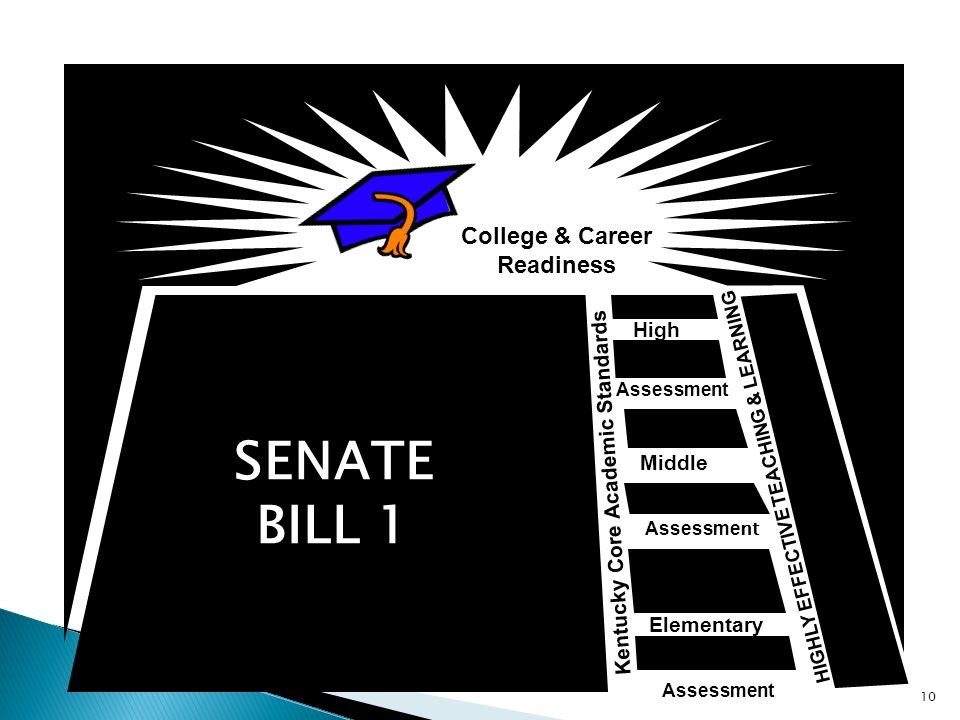 College & Career Readiness Middle Elementary High Kentucky Core Academic Standards HIGHLY EFFECTIVE TEACHING & LEARNING Assessment SENATE BILL 1 10