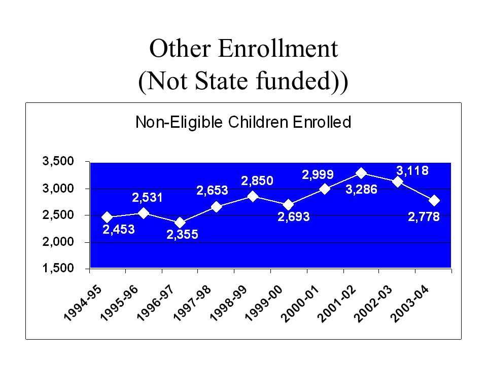 Other Enrollment (Not State funded))