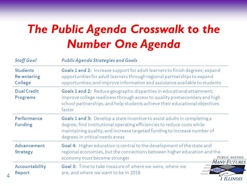 The Number One Agenda… 5 Strategic Plan 80% Accomplished