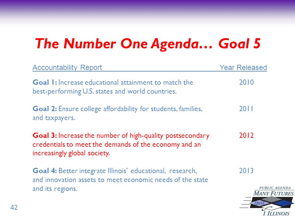 42 Goal 1: Increase educational attainment to match the 2010 best-performing U.S.