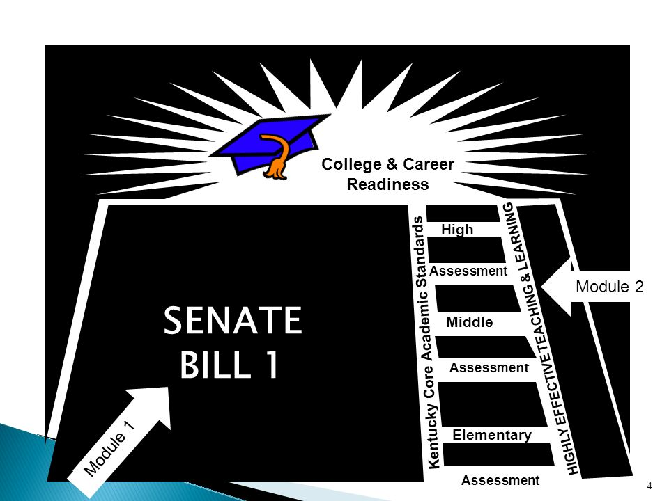 College & Career Readiness Middle Elementary High Kentucky Core Academic Standards HIGHLY EFFECTIVE TEACHING & LEARNING Assessment SENATE BILL 1 4 Mod
