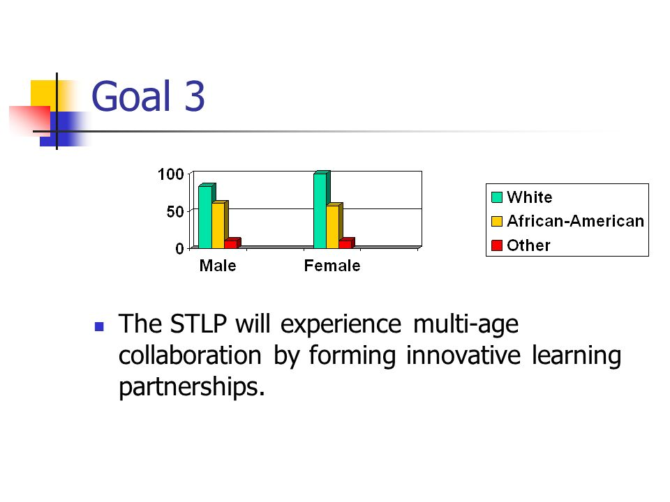 Goal 3 The STLP will experience multi-age collaboration by forming innovative learning partnerships.