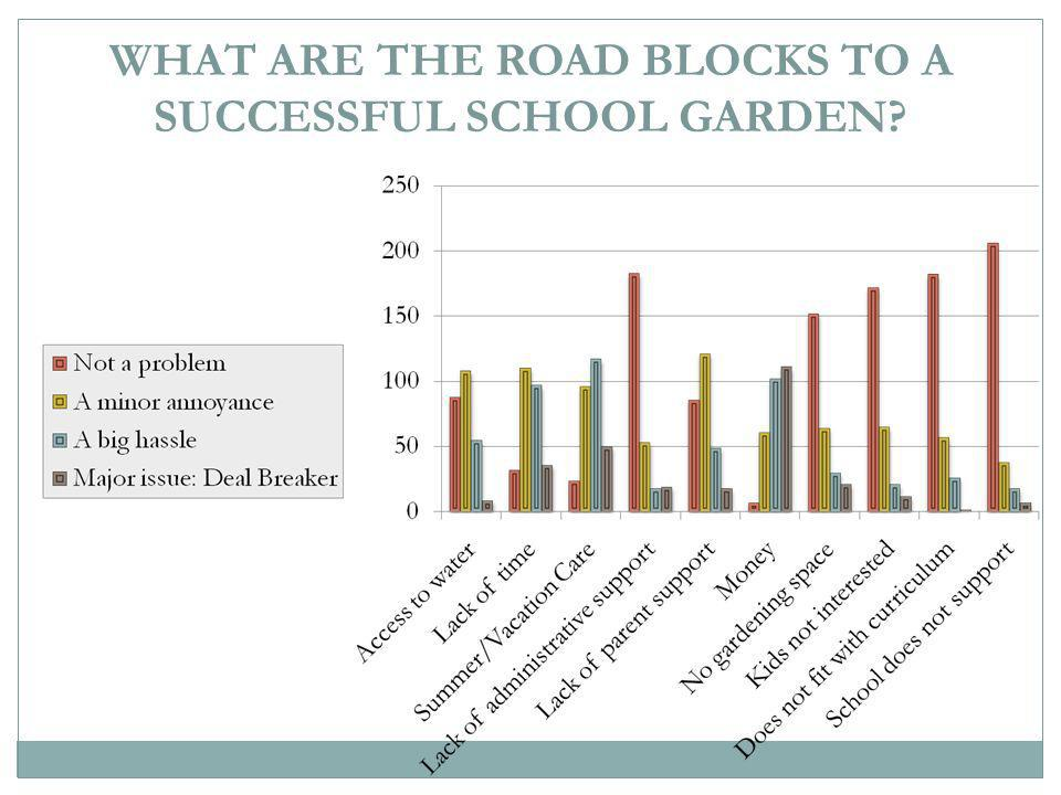 WHAT ARE THE ROAD BLOCKS TO A SUCCESSFUL SCHOOL GARDEN?