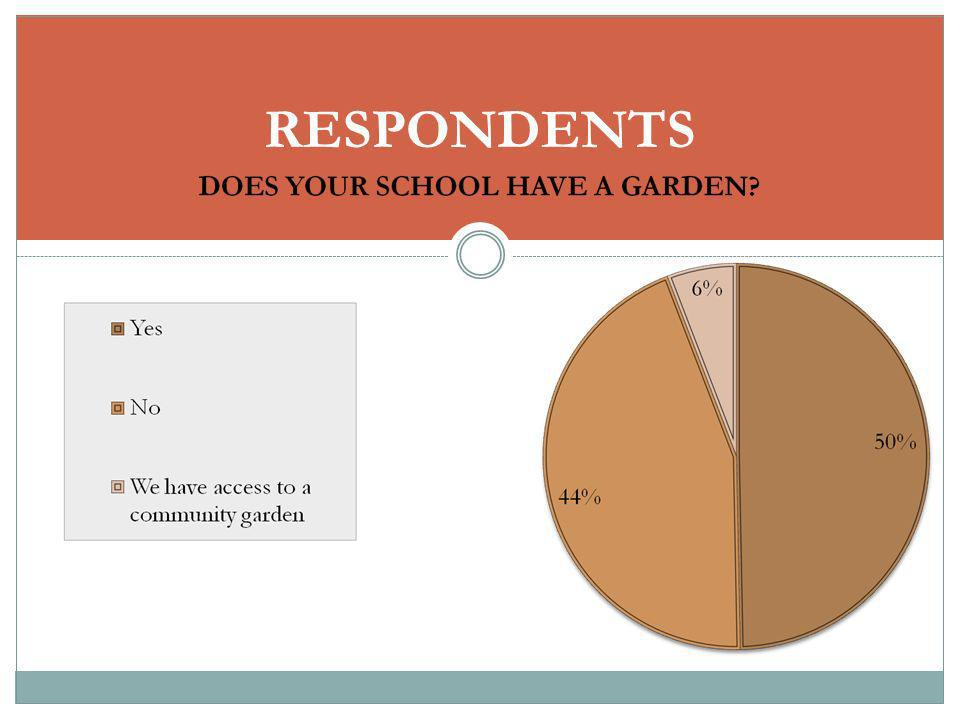 USE OF COMMUNITY RESOURCES