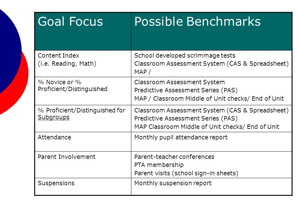 Goal FocusPossible Benchmarks Content Index (i.e.