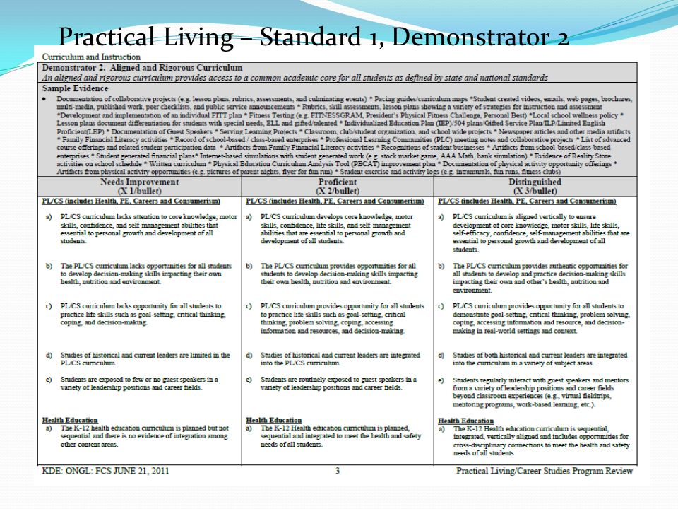 Practical Living – Standard 1, Demonstrator 2
