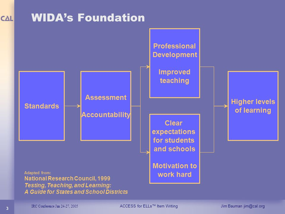 IRC Conference Jan 24-27, 2005 ACCESS for ELLs Item WritingJim Bauman jim@cal.org 3 WIDAs Foundation Standards Clear expectations for students and sch