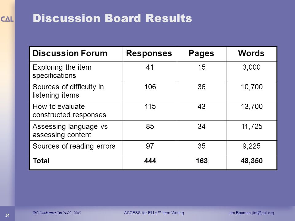 IRC Conference Jan 24-27, 2005 ACCESS for ELLs Item WritingJim Bauman jim@cal.org 34 Discussion Board Results Discussion ForumResponsesPagesWords Expl