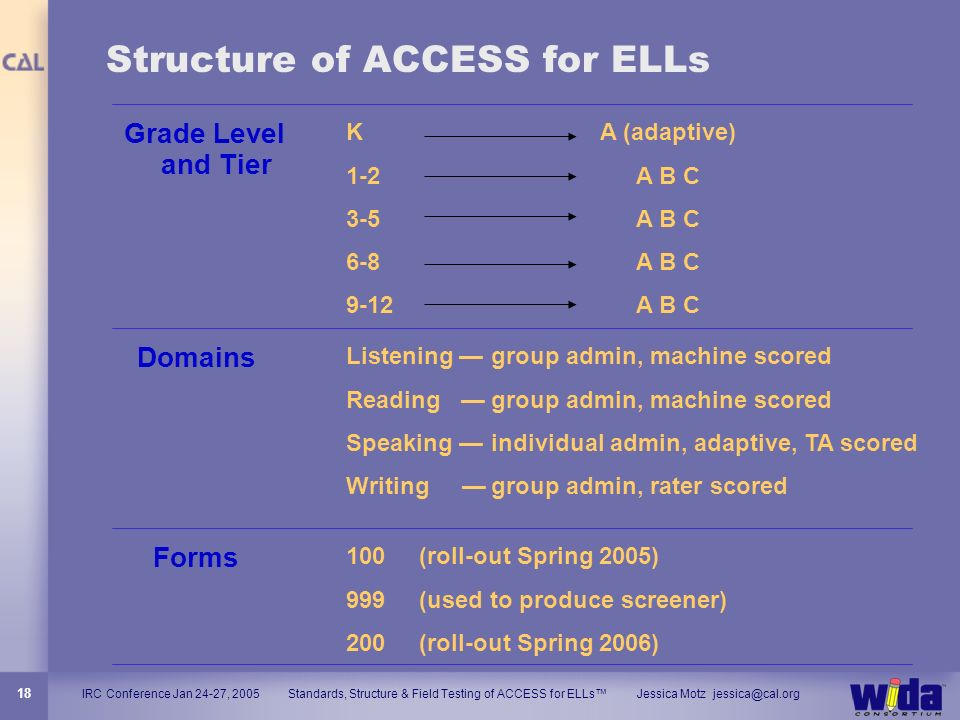 IRC Conference Jan 24-27, 2005 Standards, Structure & Field Testing of ACCESS for ELLs Jessica Motz jessica@cal.org 18 Structure of ACCESS for ELLs Gr