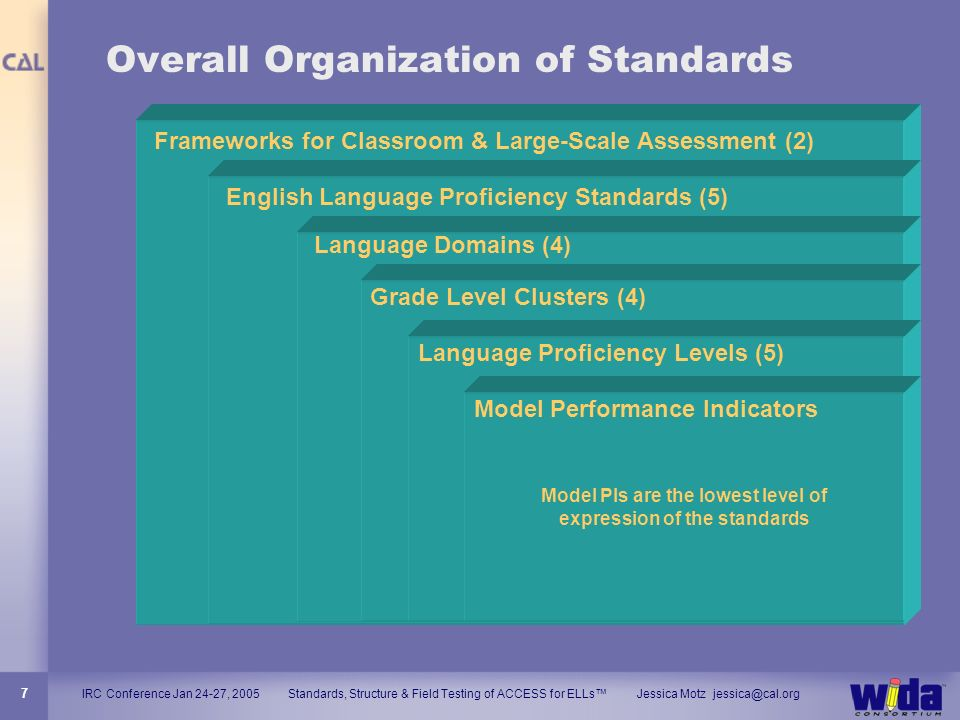 IRC Conference Jan 24-27, 2005 Standards, Structure & Field Testing of ACCESS for ELLs Jessica Motz jessica@cal.org 7 Overall Organization of Standard