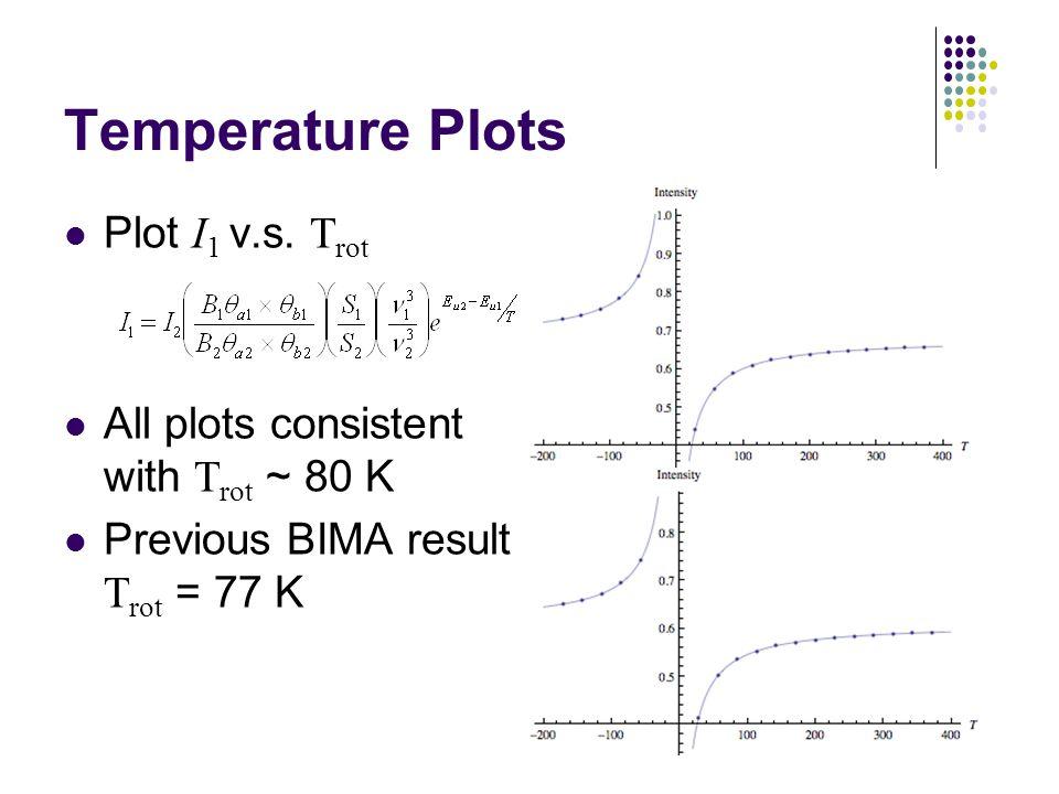 Temperature Plots Plot I 1 v.s.