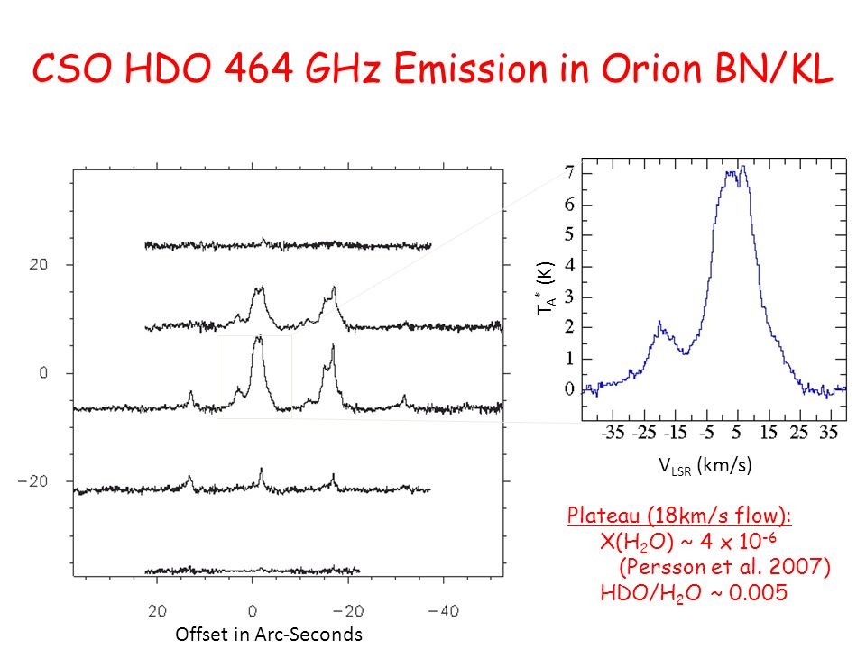 CSO HDO 464 GHz Emission in Orion BN/KL T A * (K) V LSR (km/s) Offset in Arc-Seconds Plateau (18km/s flow): X(H 2 O) ~ 4 x (Persson et al.