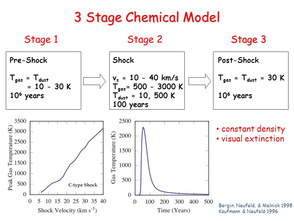 3 Stage Chemical Model Pre-Shock T gas = T dust = K 10 6 years Shock v s = km/s T gas = K T dust = 10, 500 K 100 years Post-Shock T gas = T dust = 30 K 10 6 years Stage 1Stage 2 Stage 3 Bergin, Neufeld, & Melnick 1998 Kaufmann & Neufeld 1996 constant density visual extinction