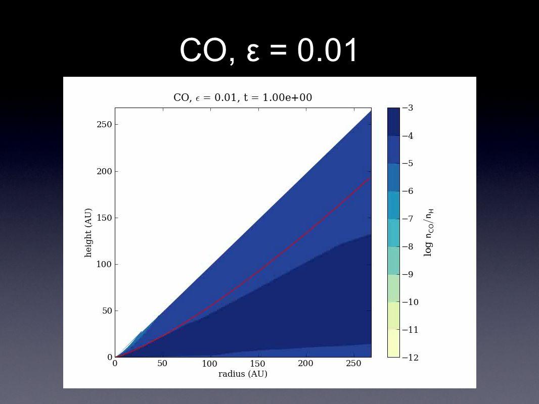 CO, ε = 0.01