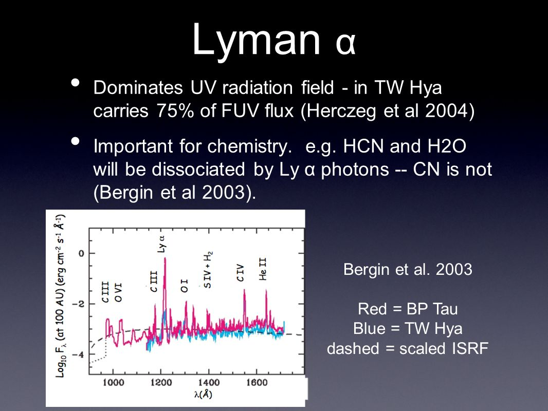 Lyman α Dominates UV radiation field - in TW Hya carries 75% of FUV flux (Herczeg et al 2004) Important for chemistry.