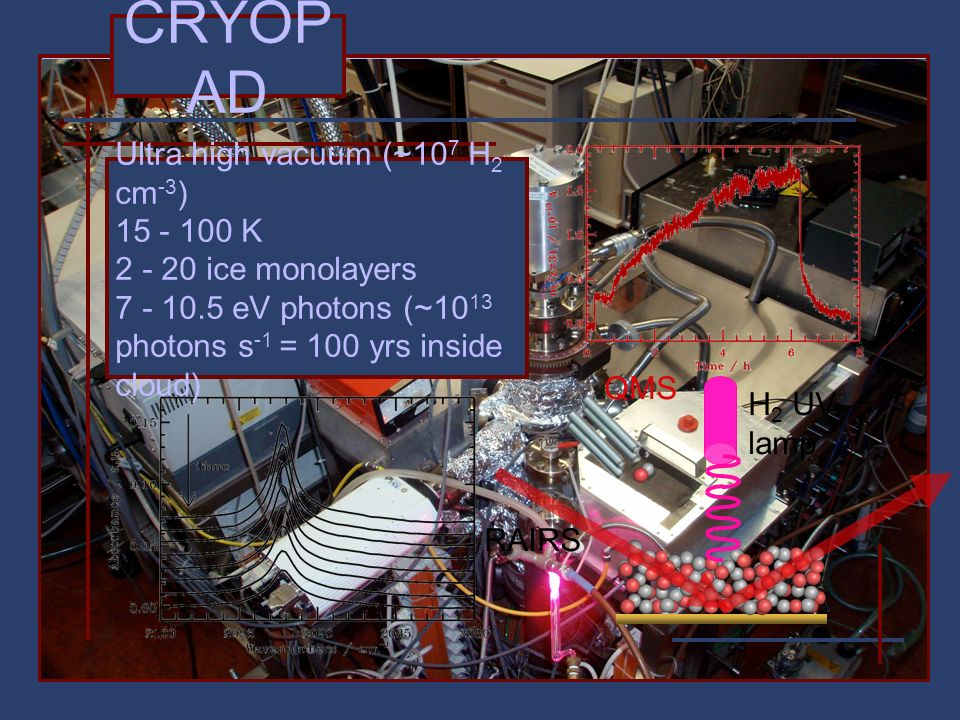 CRYOP AD H 2 UV lamp QMS RAIRS Ultra high vacuum (~10 7 H 2 cm -3 ) 15 - 100 K 2 - 20 ice monolayers 7 - 10.5 eV photons (~10 13 photons s -1 = 100 yrs inside cloud)