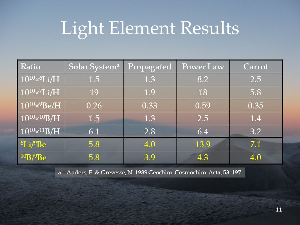 11 Light Element Results RatioSolar System a PropagatedPower LawCarrot × 6 Li/H × 7 Li/H × 9 Be/H × 10 B/H × 11 B/H Li/ 9 Be B/ 9 Be a – Anders, E.